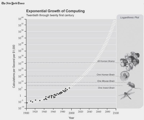 ExponentialGrowthComputingS.jpg