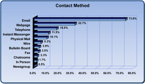 FraudContactMethod2008.jpg