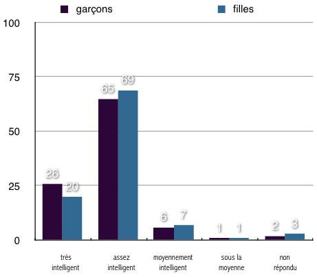 IntelGarconsFillesGraph.jpg