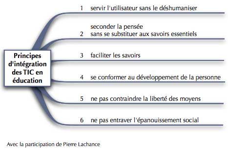 PrincipesIntegrationTICeduc.jpg