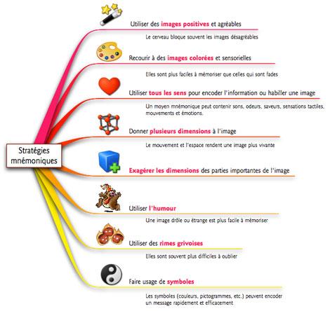 StrategiesMnemoniquesSmall.jpg
