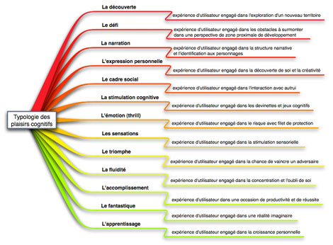 TypologiePlaisirsCognitifsS.jpg